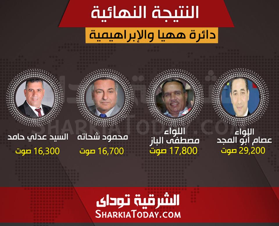 الإعادة-بين-4-مرشحين-فى-دائرة-ههيا-والإبراهيمية
