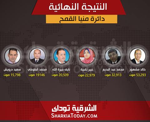 النتيجة-النهائية-لدائرة-منيا-القمح-مجلس-النواب