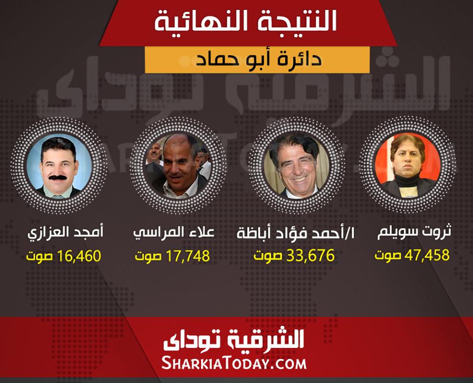 ثروت-سويلم-و-أحمد-فؤاد-أباظة-يخوضون-جولة-الإعادة-بدائرة-أبو-حماد