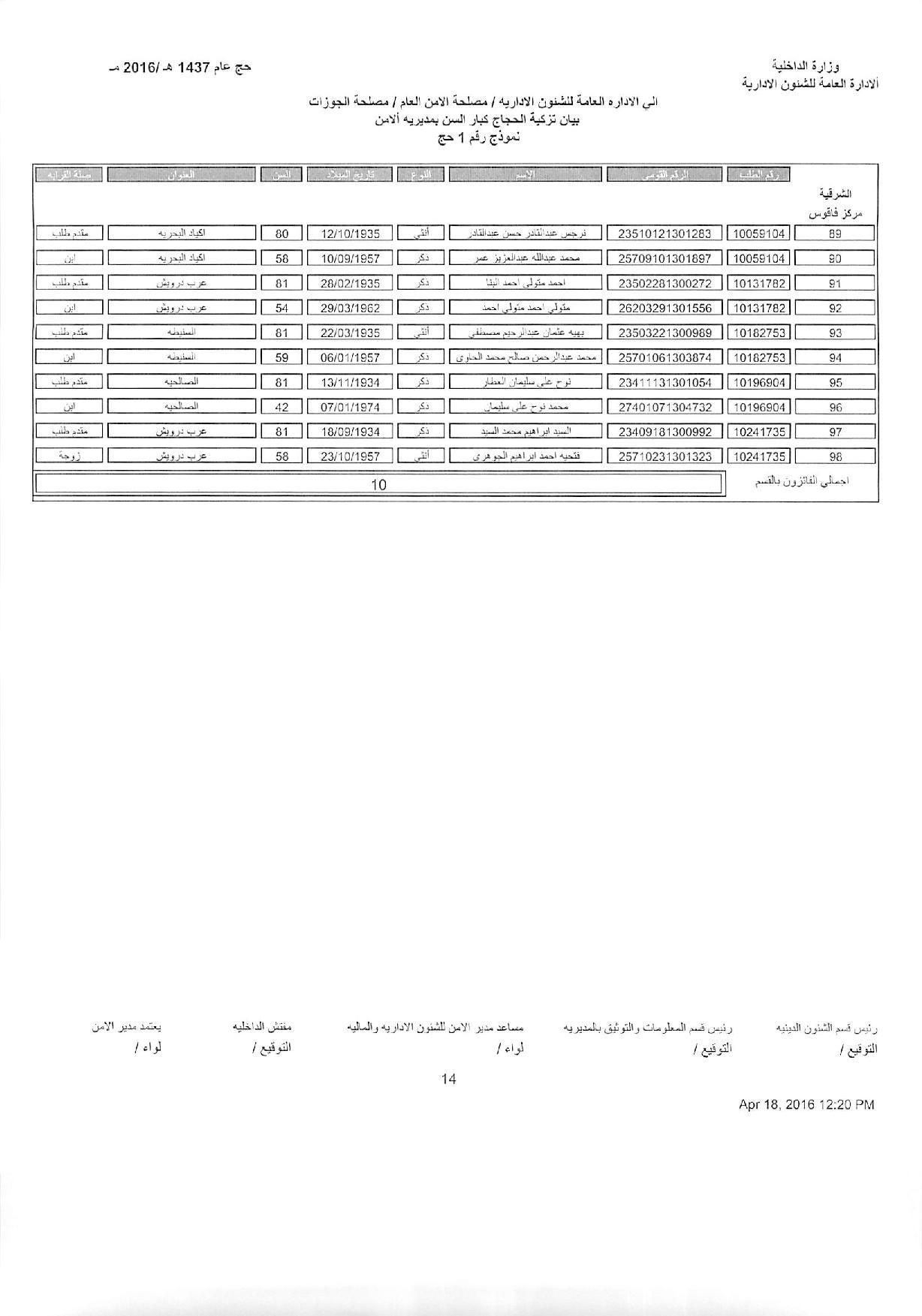 اسماء الحجاج الفائزون بالقرعة لعام 1437هـ 2016م (16)