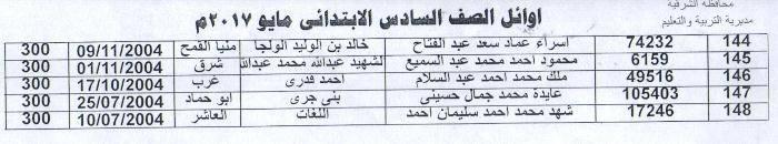 أسماء أوائل الشهادة الابتدائية بالشرقية 2