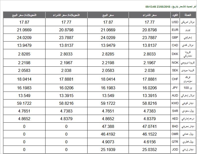 أسعار العملات اليوم 22 مايو 2018 مقابل الجنيه المصري