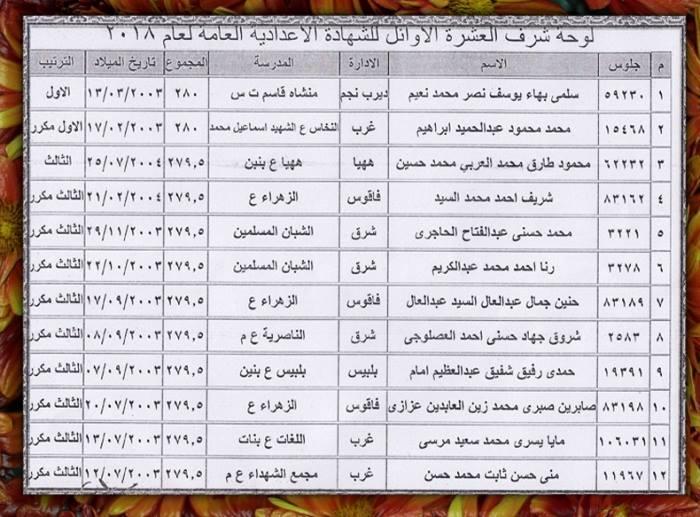 أوائل الشهادة الاعدادية الترم الثاني 2018 بمحافظة الشرقية