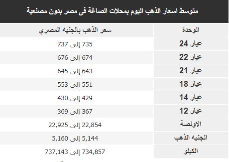 أسعار الذهب في مصر اليوم 7 يونيو 2018