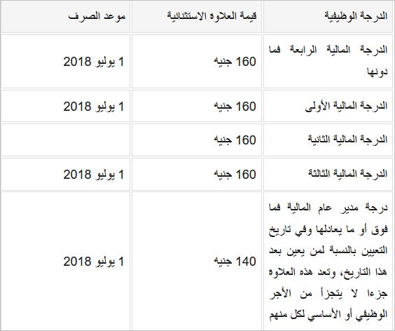 جدول الرواتب