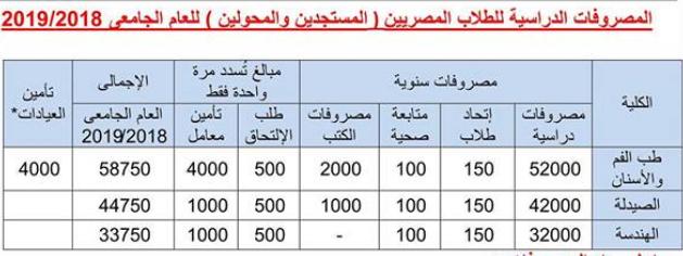 مصاريف الجامعة المصرية الروسية للعام الدراسي الجديد 2018,2016