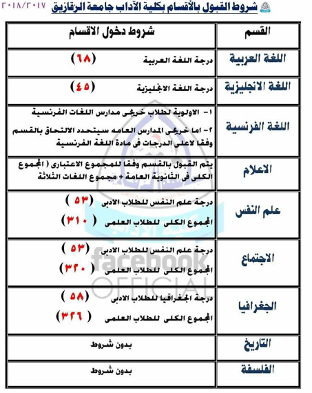تنسيق أقسام كلية الأداب جامعة الزقازيق 2017