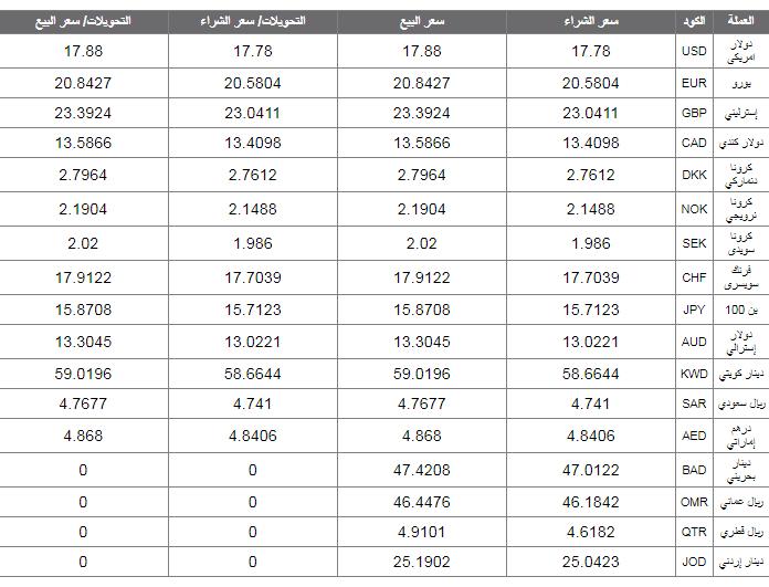 أسعار العملة الأجنبية والعربية اليوم السبت 21 يوليو 2018