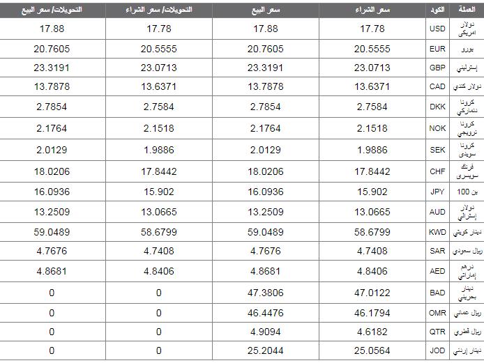أسعار العملة الأجنبية والعربية اليوم 5 أغسطس 2018