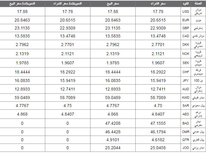أسعار العملة الأجنبية والعربية اليوم