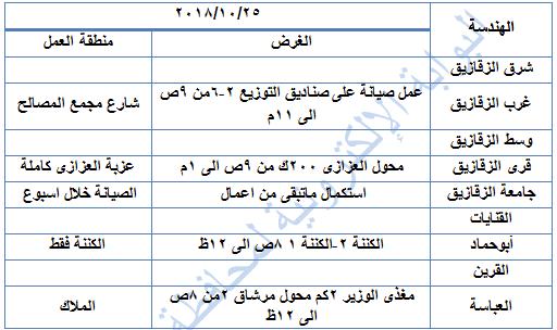 مواعيد اعمال الصيانة وانقطاع الكهرباء بقطاع وسط الشرقية عن يوم الخميس