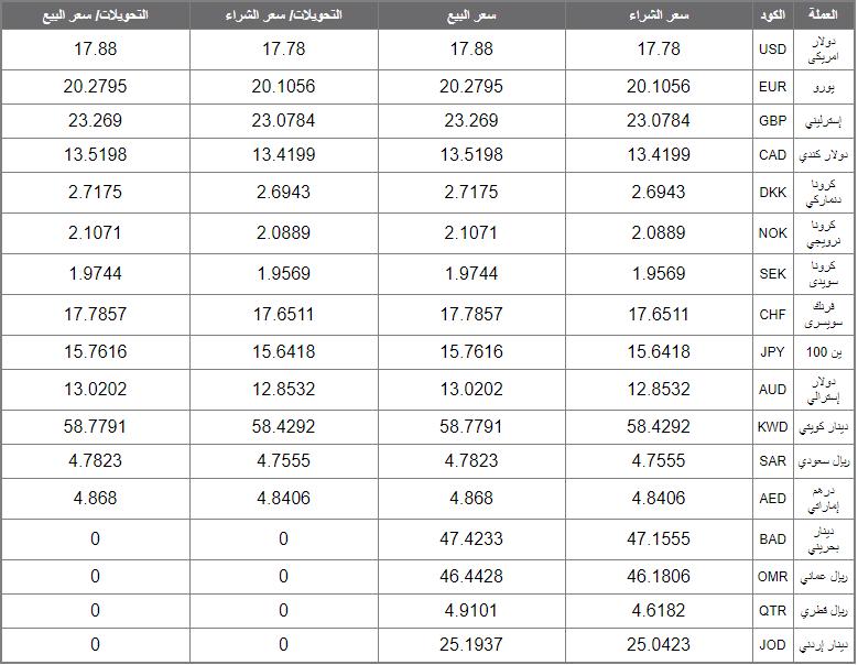 أسعار العملة الأجنبية والعربية اليومأسعار العملة الأجنبية والعربية اليوم