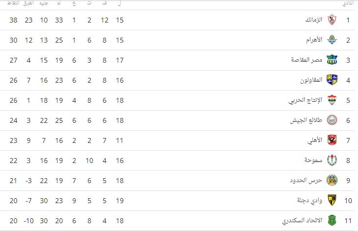 جدول ترتيب الدوري بعد فوز الزمالك على بتروجت