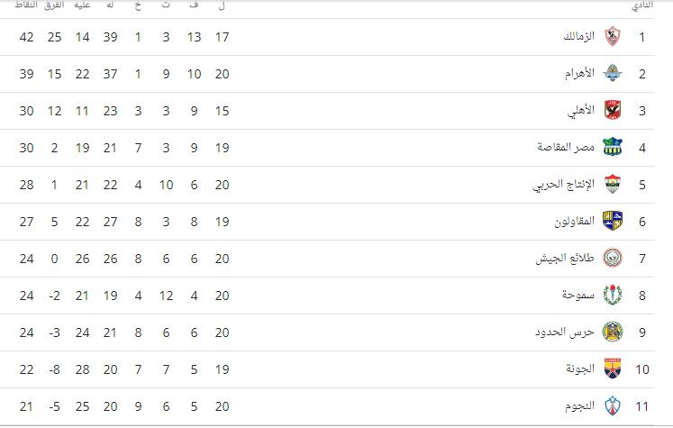 جدول ترتيب الدوري بعد فوز الأهلي وتعادل الزمالك