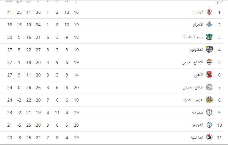 جدول ترتيب الدوري بعد فوز بيراميدز على طلائع الجيش