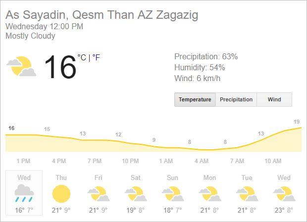 الحرارة اليوم