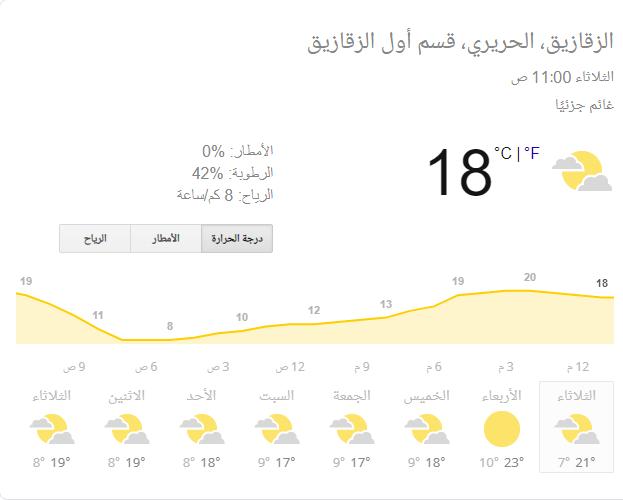 درجات الحرارة بالزقازيق