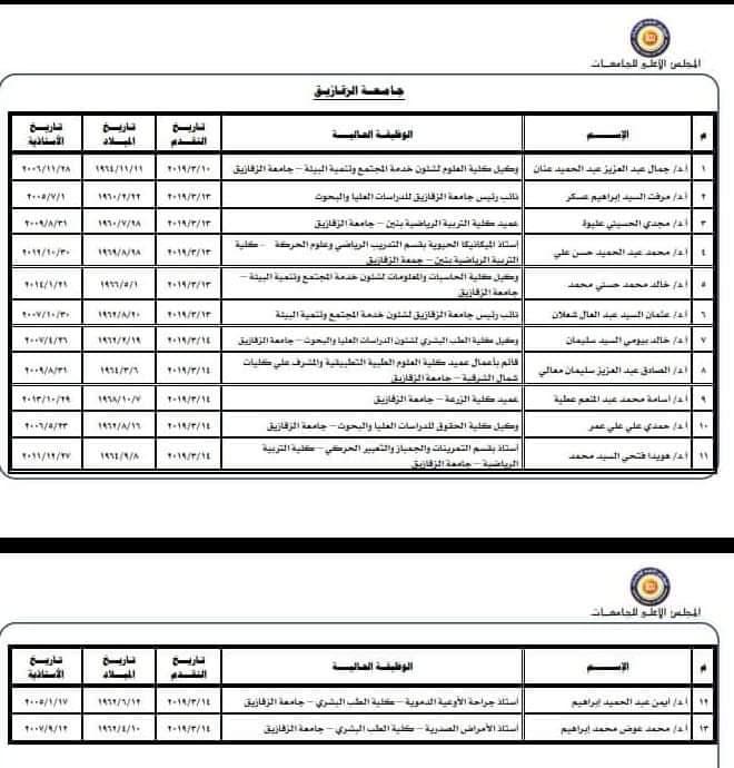 أسماء المرشحين لرئاسة جامعة الزقازيق