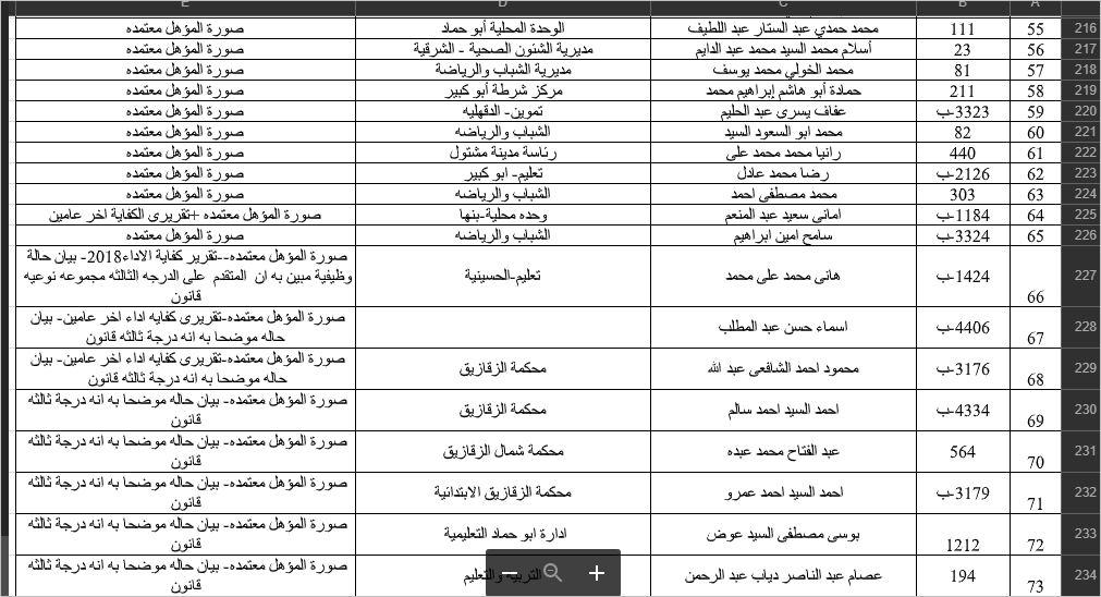 أسماء المقبولين في مسابقة الشهر العقاري بالشرقية