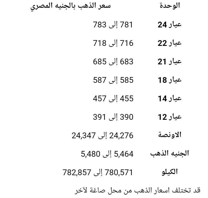 تراجع في أسعار الذهب اليوم الأربعاء في مصر الشرقية توداي